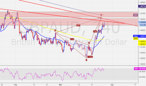 GBPAUD: GBPAUD - 4HR and DAILY resistance