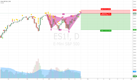 ES1!: Short Harmonic Pattern on ES Mini - Double Top + All Time High