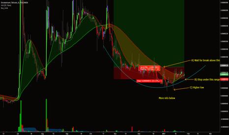 EMC2BTC: Einsteinium / Bitcoin - Breakout of 'head and shoulders' pattern