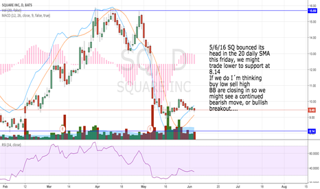 SQ: Pull back to support?