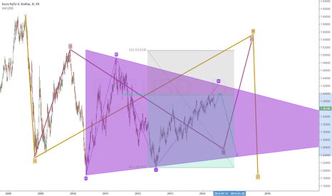 EURUSD: if we dont touch 1.44 than it is D