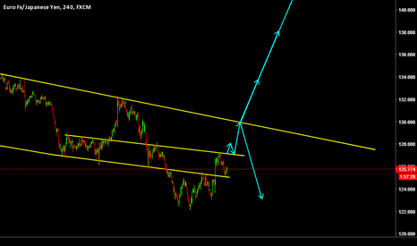 EURJPY: A quick picture of EURJPY!!