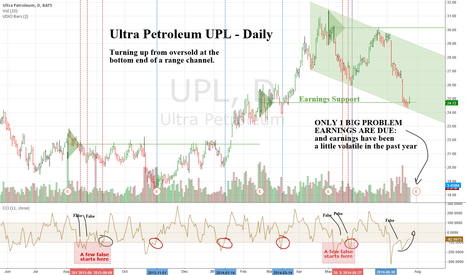 UPL: Ultra Petroleum UPL - Daily - Oversold into support levels