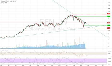 EFN: EFN, long time trend line is supported