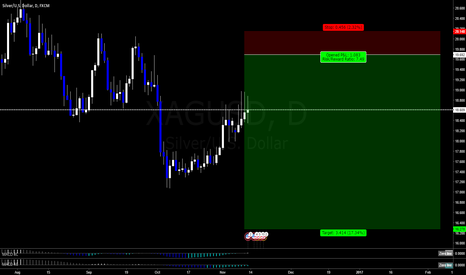 XAGUSD: silver. possible movement.
