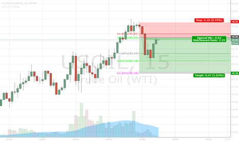 USOIL: short term scalp
