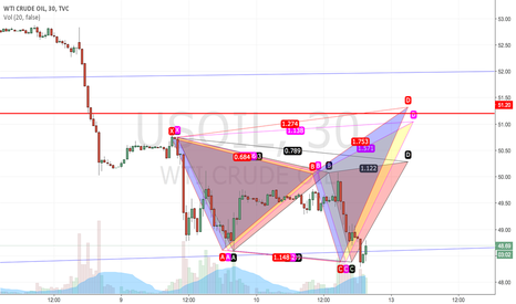 USOIL: USOIL in three expected patterns