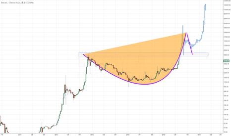 BTCCNY: ビットコインは15万CNYまで行くか?