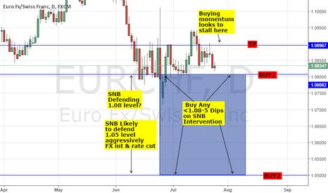 EURCHF: EURCHF: SNB JORDAN - EYE & BUY 1.05/8, 80% SEPT CUT, STRONG CHF