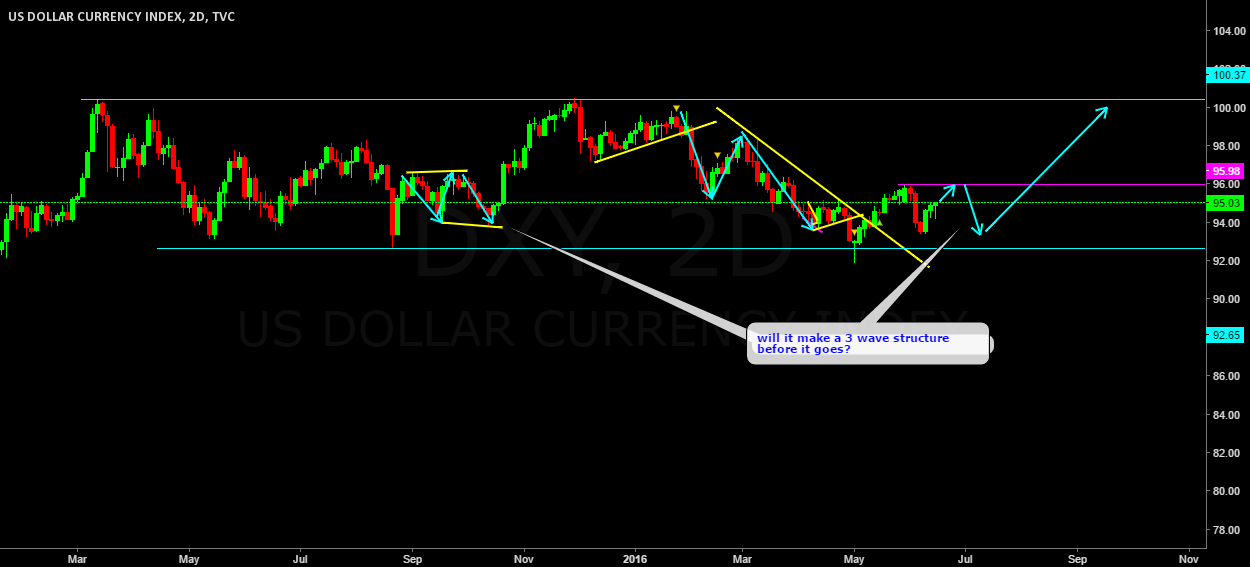DXY corrective structure.