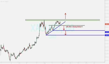 XAUUSD: GOLD....looking for breakout