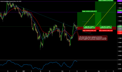 GBPNZD: GBPNZD LONG 4 HR BREAK AND RETEST TRADE SETUP