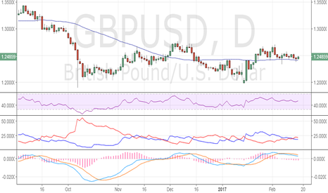 GBPUSD: GBP/USD – Bullish above 1.2582