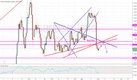 GBPUSD: GBPUSD posible pullback and downtrend contionuation