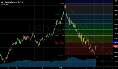 USDCAD: USDCAD: Potential Reversal Zone