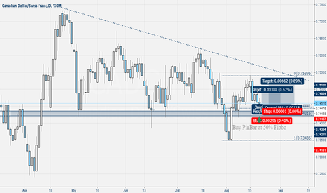 CADCHF: Cad-Chf Daily Pin Bar
