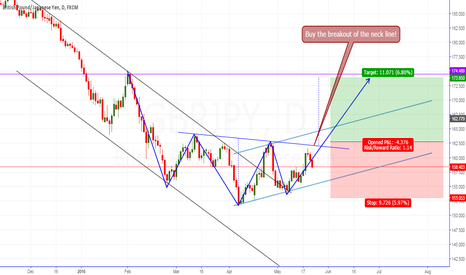 GBPJPY: GBP/JPY H&S Long!