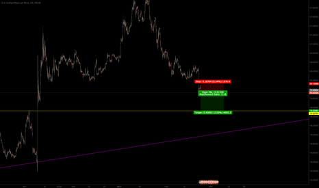 USDMXN: after the impulse