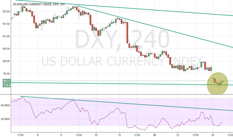 DXY: and marteau en H4 signe de retournement