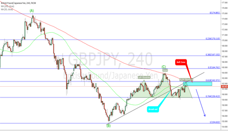 GBPJPY: GBPJPY Sell setup