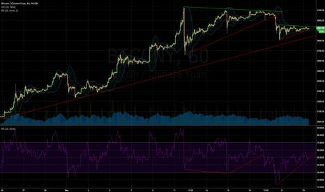 BTCCNY: Bitcoin Loves Triangles