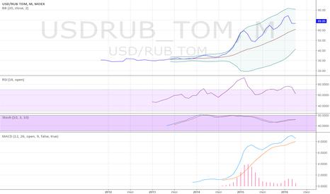 USDRUB_TOM: Продажа доллар-рубль