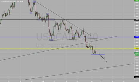 USDCAD: Short On USD/CAD SELL SELL SELL!!!