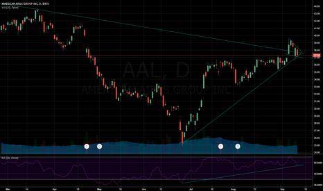 AAL: Bullish Wedge Pattern Developing
