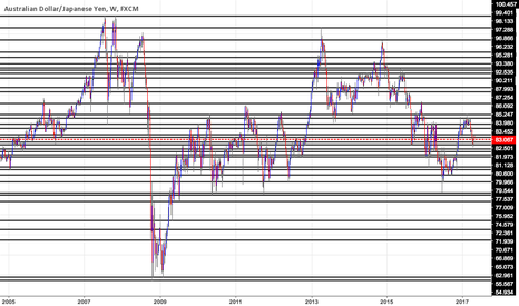 AUDJPY: weekly support and resistance: AUDJPY