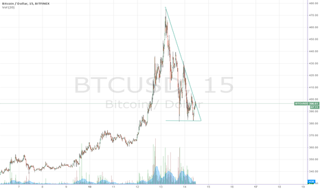 BTCUSD: descending triangle on 15min chart?