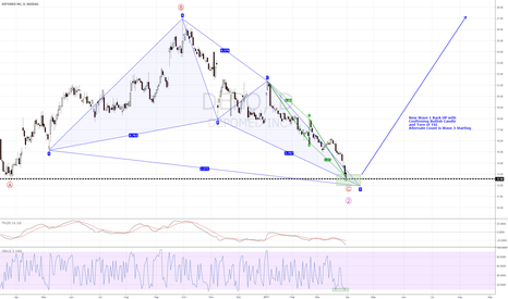 DEPO: DEPO - Long  - Get Ready - Harmonics, Connors RSI, and Elliot