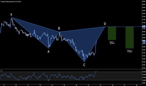 CADJPY: CAD.JPY - BEARISH CYPHER SETUP - 87.122