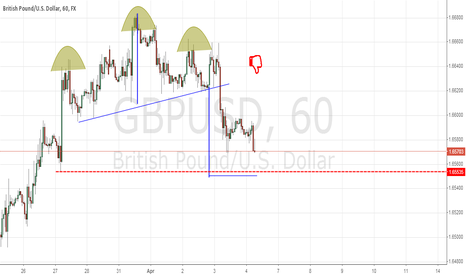 GBPUSD: I thought I saw a head and shoulder