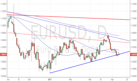 EURUSD: EUR/USD - Failure at 100-DMA suggests technical recovery is over
