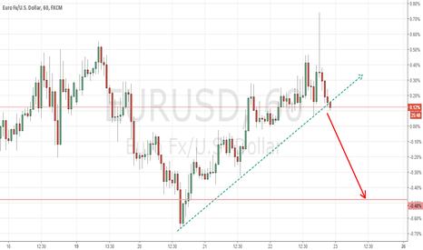 EURUSD: stupid euro