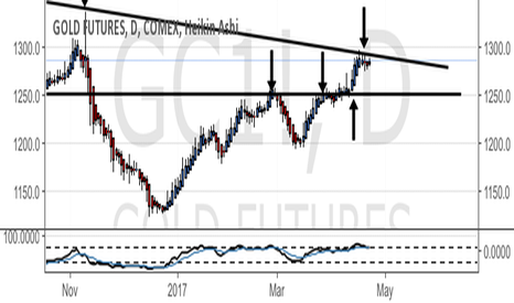 GC1!: Gold - long-term resistance holding