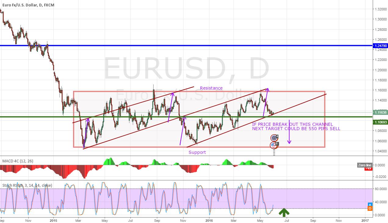 EurUSD 550 PIPS DROP- Ascending Channel Breakout