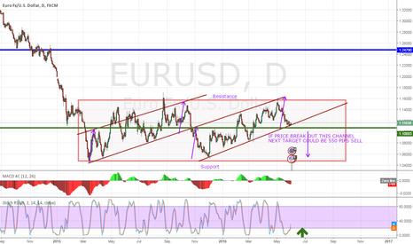 EURUSD: EurUSD 550 PIPS DROP- Ascending Channel Breakout