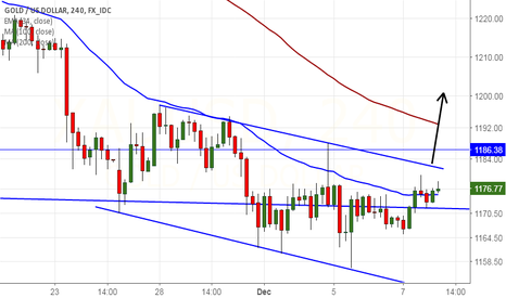 XAUUSD: Buy Gold above trend line breakout