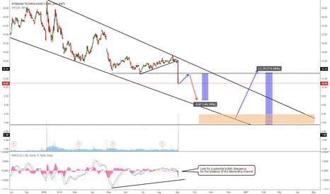 DVAX: DVAX GOING TO TEST THE LOWER CHANNEL?