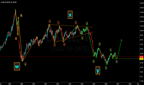 USOIL: expecting more down side until $38