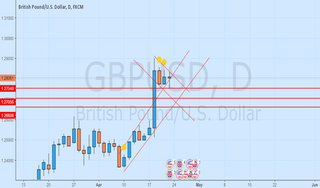 GBPUSD: wave for corrective wave complet, then we will long GU