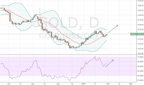 GOLD: Price stay above upper band of bollinger band indicator