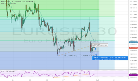EURUSD: EURUSD Sunday Open