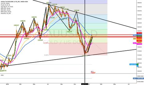 XAUUSD: Gold - Swing Reversal coming up?