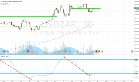 USDZAR: Volatility Breakout USDZAR 30m Long 20160519