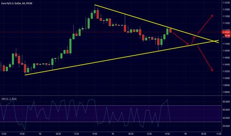 EURUSD: Incoming trend lines break.
