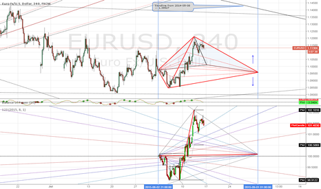 EURUSD: The Great Piramid