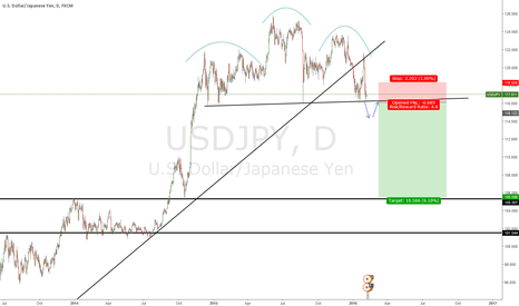 USDJPY: Head and Shoulder on USD/JPY
