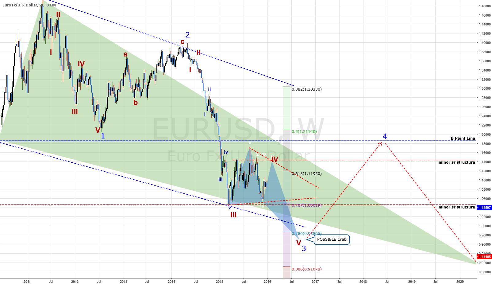 WEEKLY Chart: EURUSD: Bat Pattern Internal Wave Count